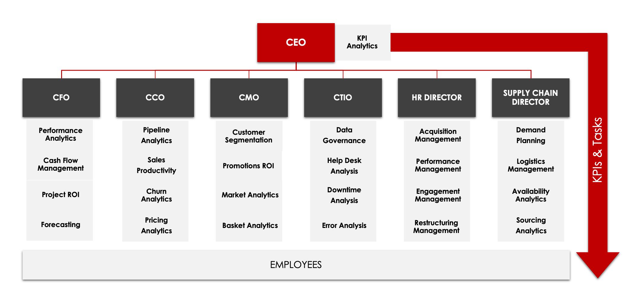 Cascade KPIs Through Your Organisation
