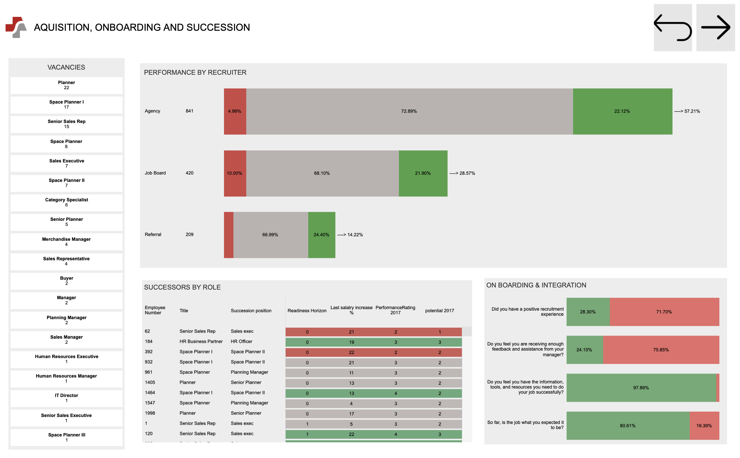 Acquisition Onboarding and succession dashboard