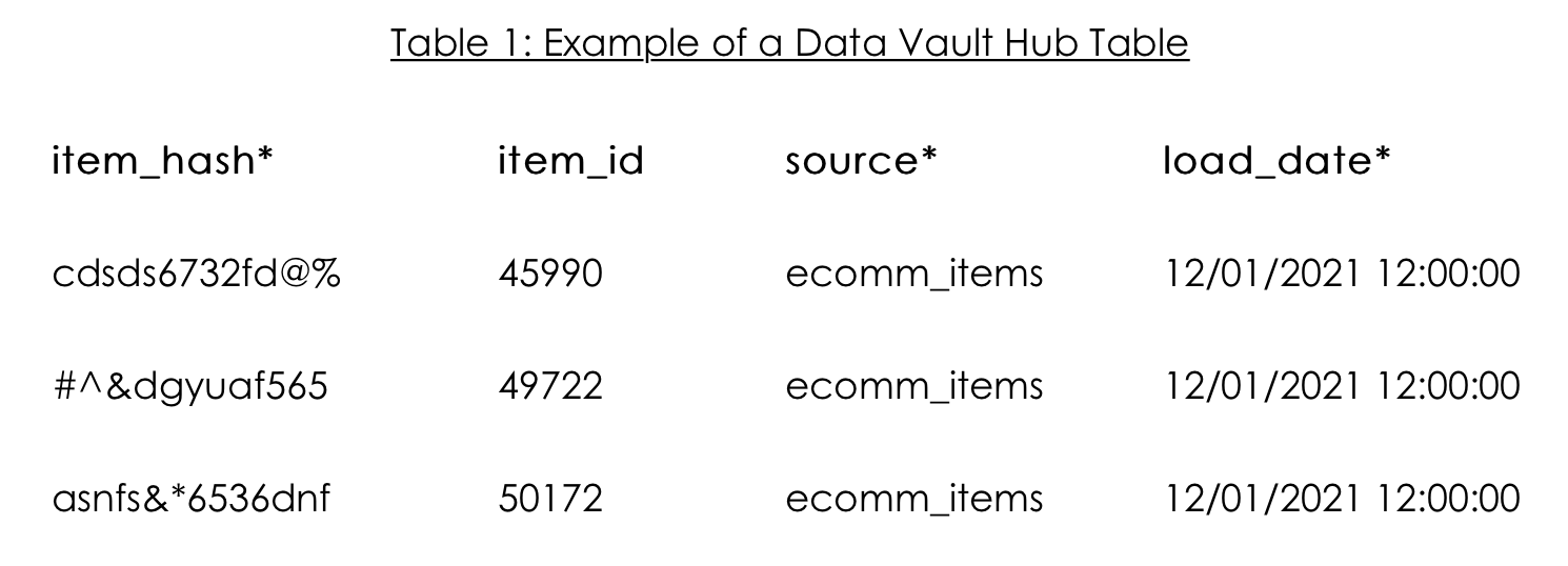 Table 1: Example of a Data Vault Hub Table