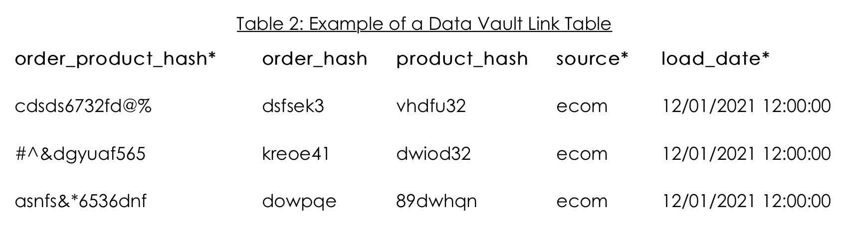 Table 2: Example of a Data Vault Link Table
