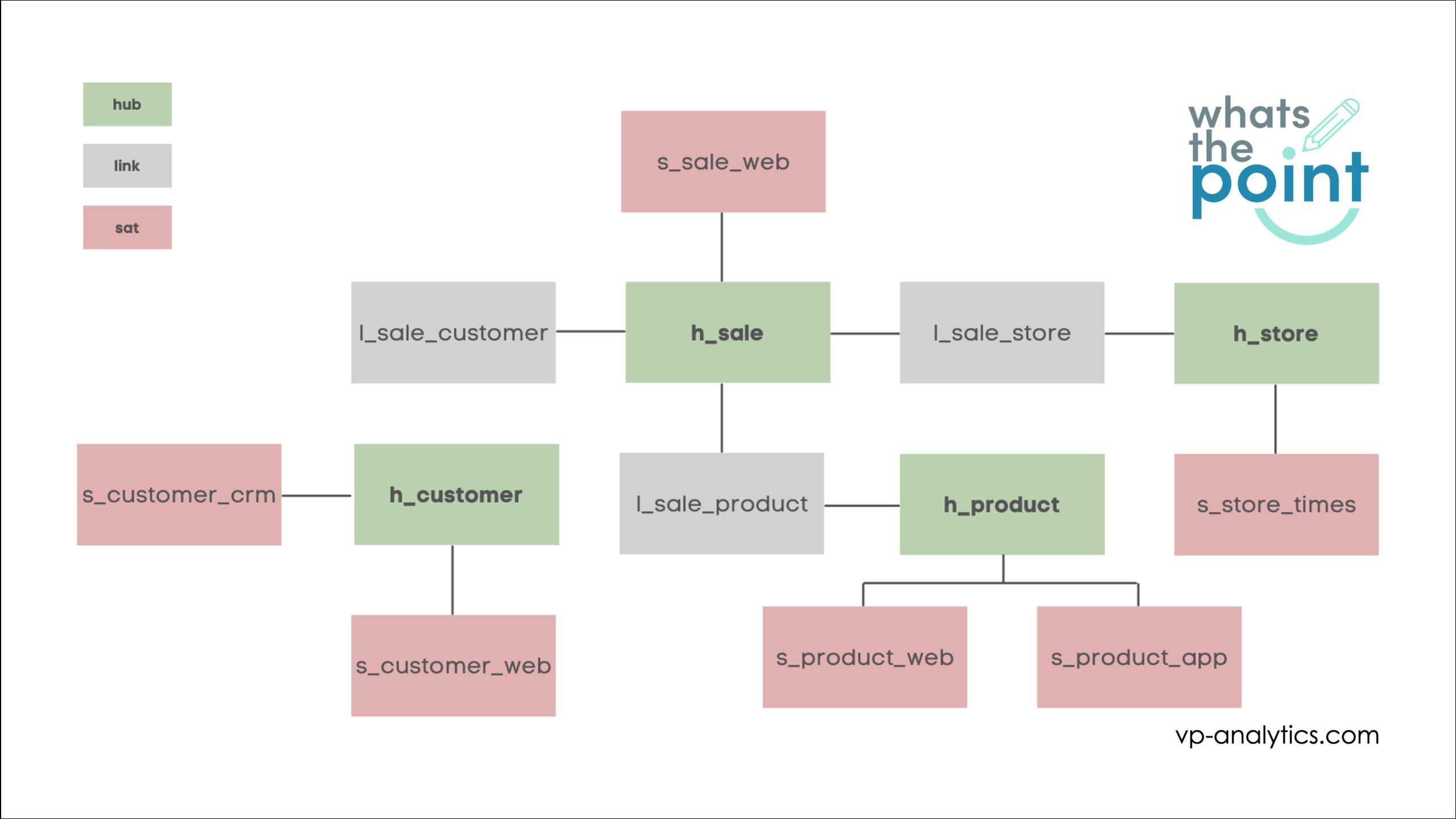 Data Vault model